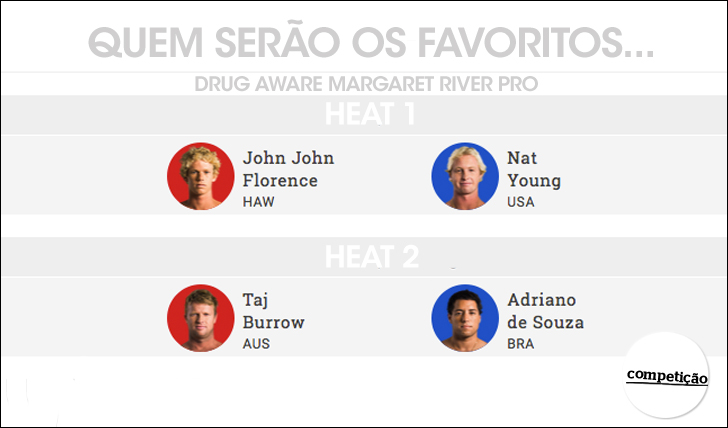 OS-FAVORITOS-DO-DRUG-AWARE-MARGARET-RIVER-PRO